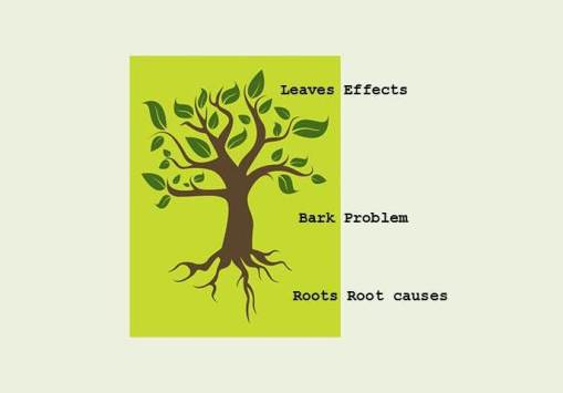 Problem Tree scheme 2