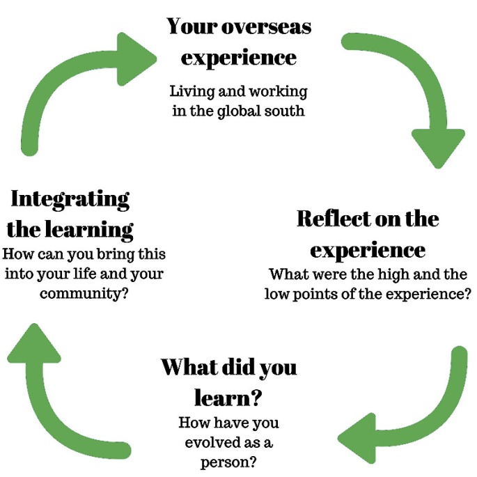 Learning cycle[1397]