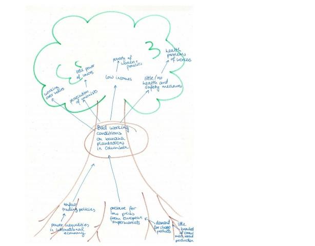 Problem tree example